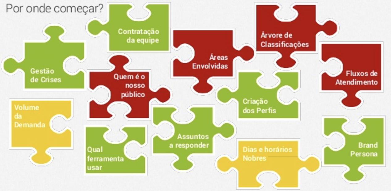 Planejamento de SAC 2.0