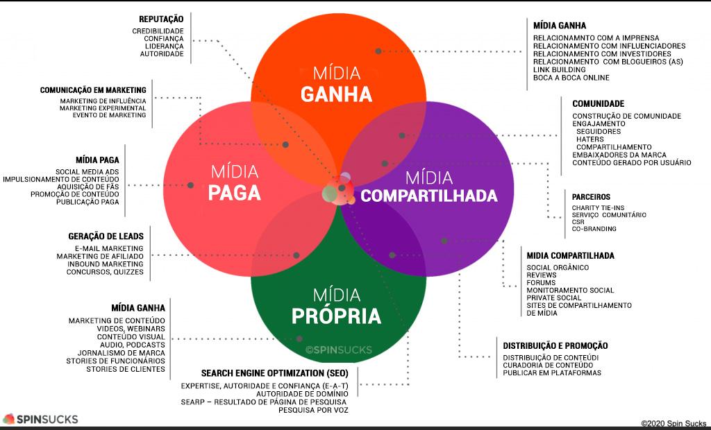 Modelo PESO:  Como Integrar os 4 tipos de Mídia?